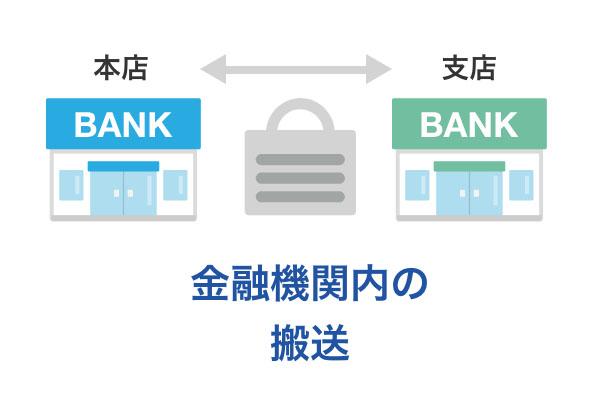 金融機関内の搬送